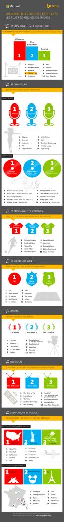 Mots clés les plus recherchés en France - Palmarès Bing 2013