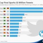 35 millions : record de tweets pendant Brésil-Allemagne #CDM2014