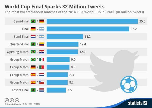 35 millions record de tweets pendant Brésil Allemagne CDM2014