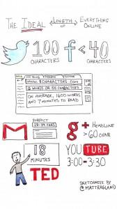 La longueur idéal pour les contenus en ligne