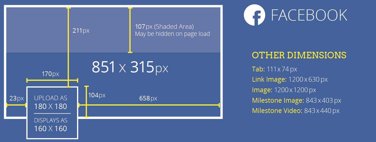 Taille des images sur les réseaux sociaux : Facebook, Google+ ...