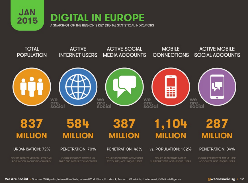 Etats des lieux du digital en europe