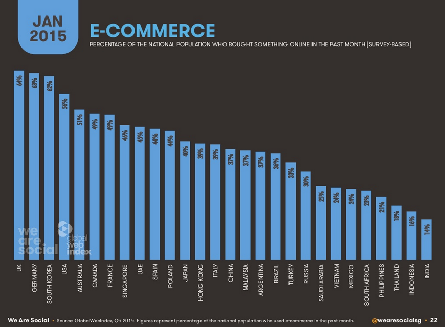 E-commerce 2015
