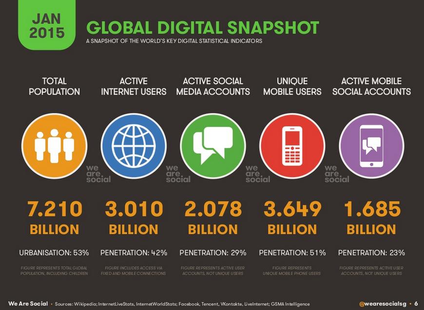 Global digital