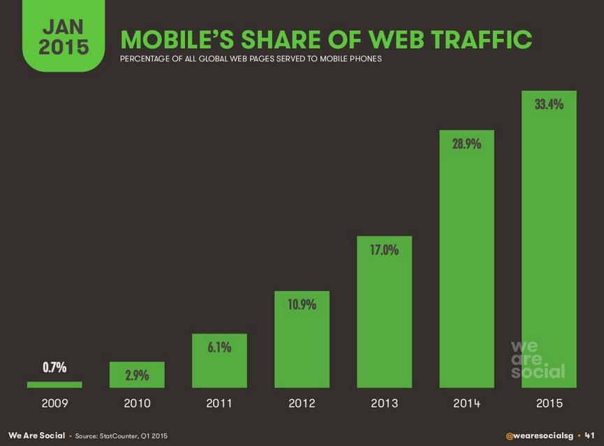 Part du trafic sur mobile