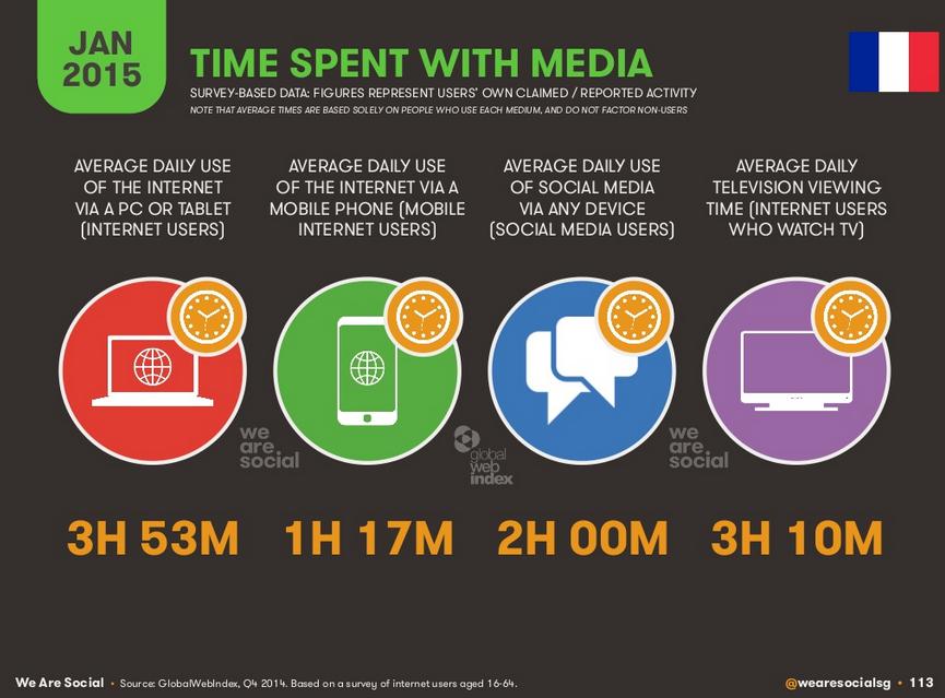 Temps passé sur la télé, réseaux sociaux, internet