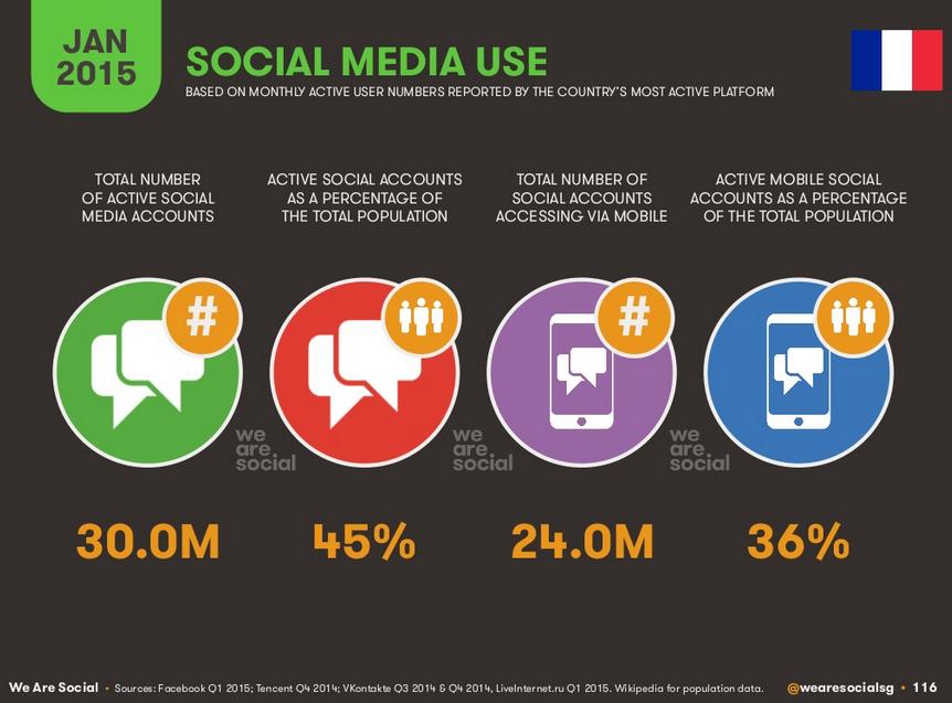 Utilisation des médias sociaux en France