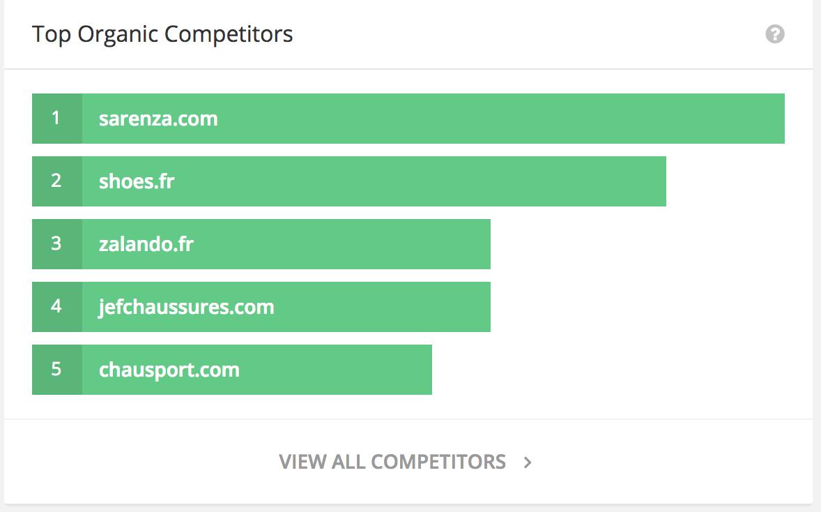 Capture d'écran des concurrents de Spartoo sur SpyFu