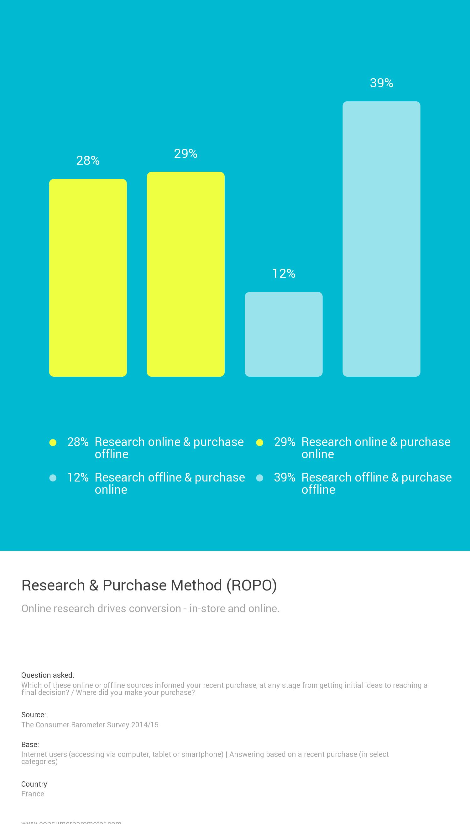 La recherche en ligne via différents appareils dont les mobiles a un impact sur les conversions en ligne et en magasin