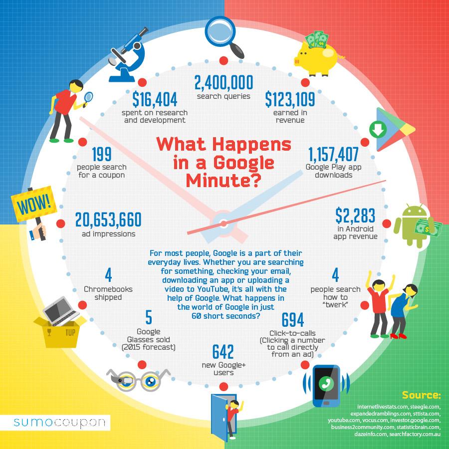 Que se passe-t-il en une minute sur #Google ? #infographie