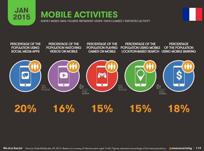 Activités sur mobile en France
