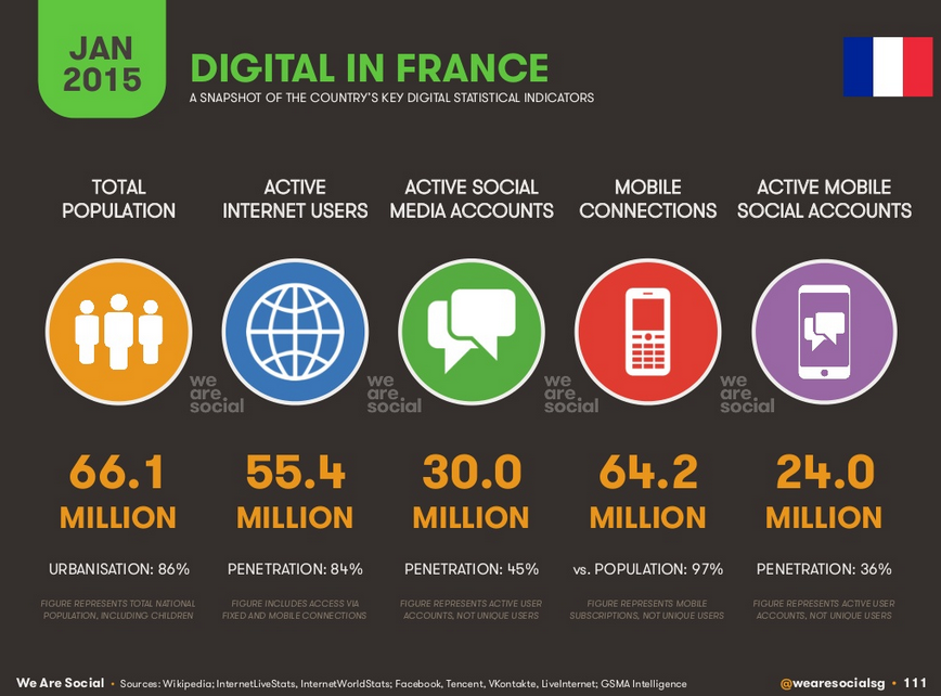 Digital en France