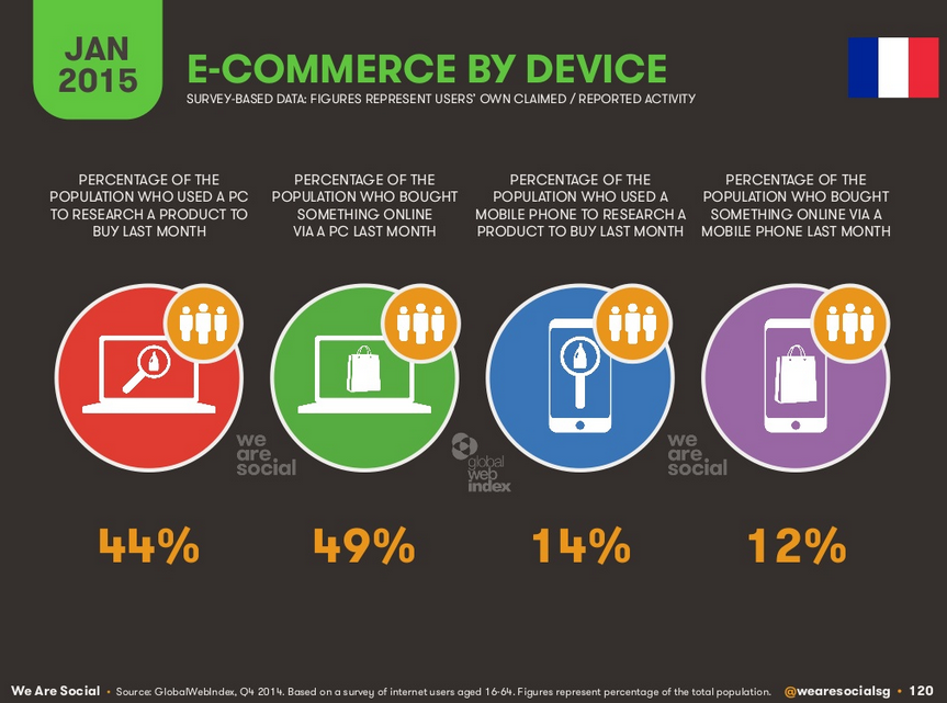 E-commerce en France par appareil 2015