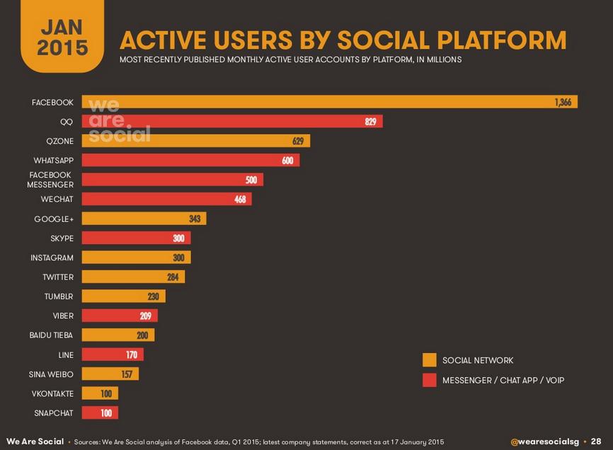 Les réseaux sociaux les plus utilisés dans la monde