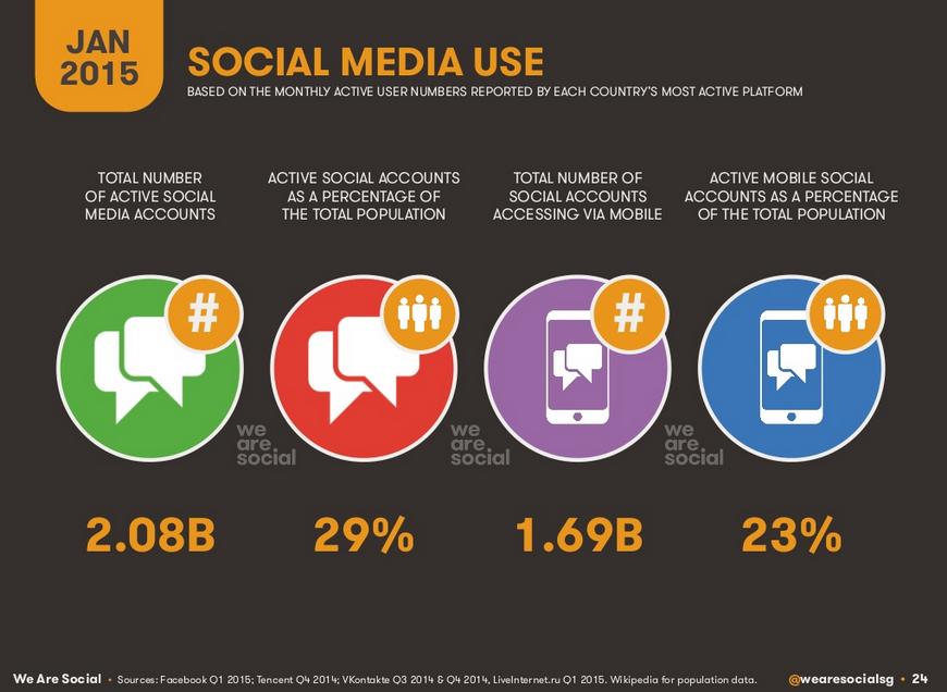 Utilisation des médias sociaux en 2015