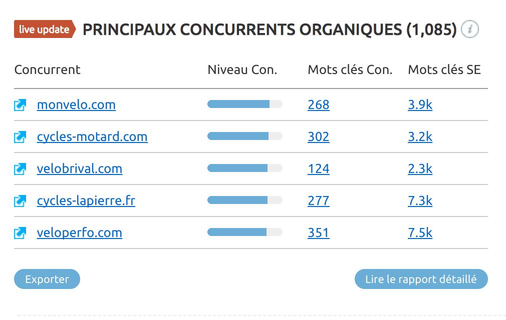 Principaux concurrents d'Amazon.fr sur SimilarWeb