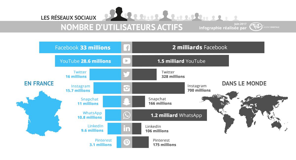 Nombre d'utilisateurs actifs en France et dans le monde sur les réseaux sociaux