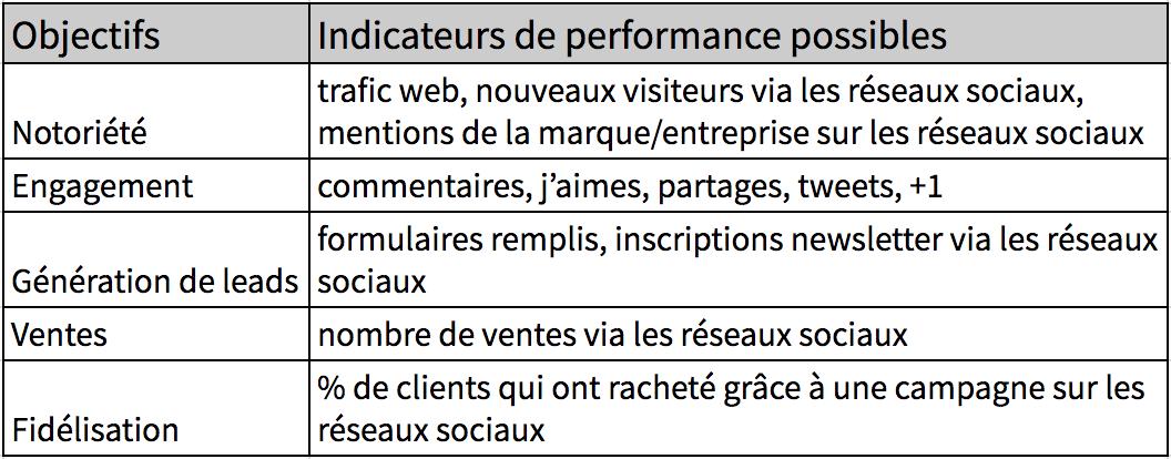 Tableau indicateurs clés de performance pour les réseaux sociaux