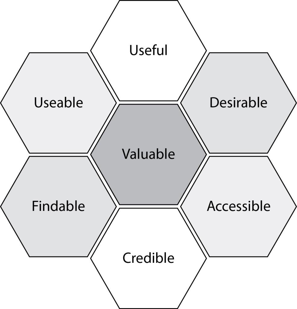 User Experience Honeycomb de Peter Morville, 7 caractéristiques d'une bonne expérience utilisateur (UX)