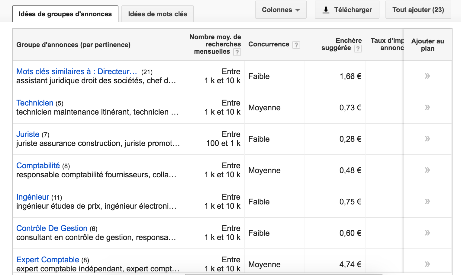 Résultats - outil de planification de mots clés de Google